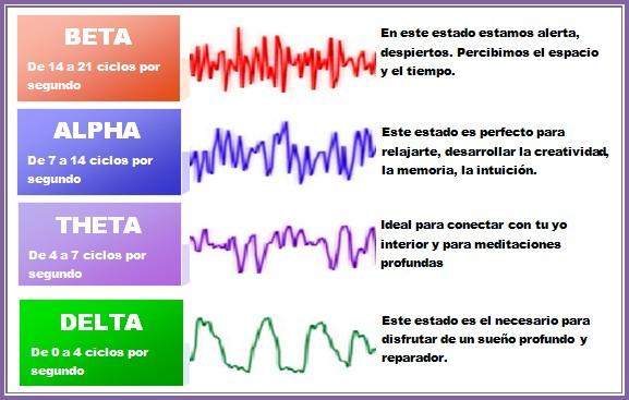 Frecuencias cerebrales delta theta alfa y beta for Definicion de beta